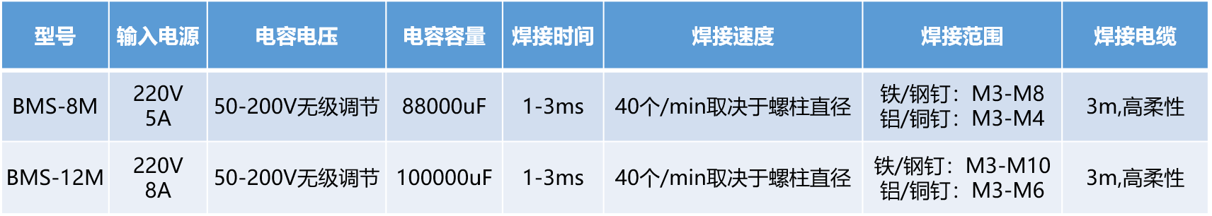 储能式螺柱焊机参数表